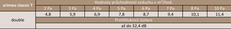 arimeo classic T Technické údaje double