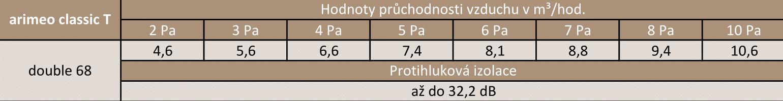 arimeo classic T Technické údaje double 68