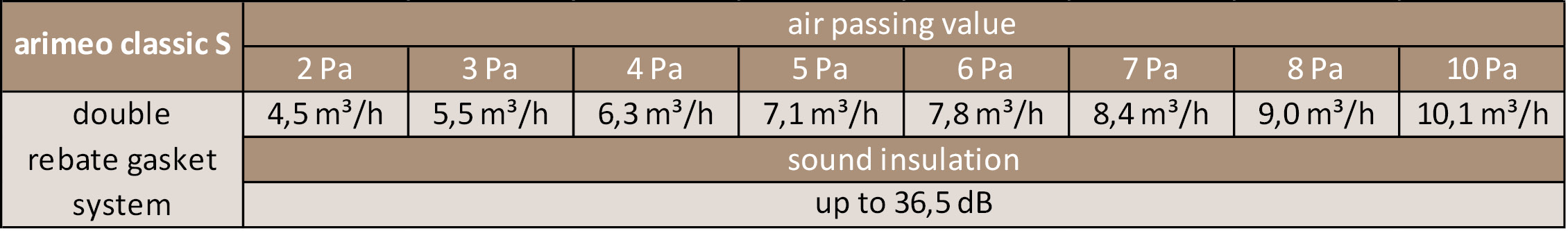 arimeo classic S performance data double
