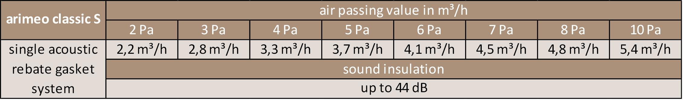 arimeo classic S performance data single acoustic
