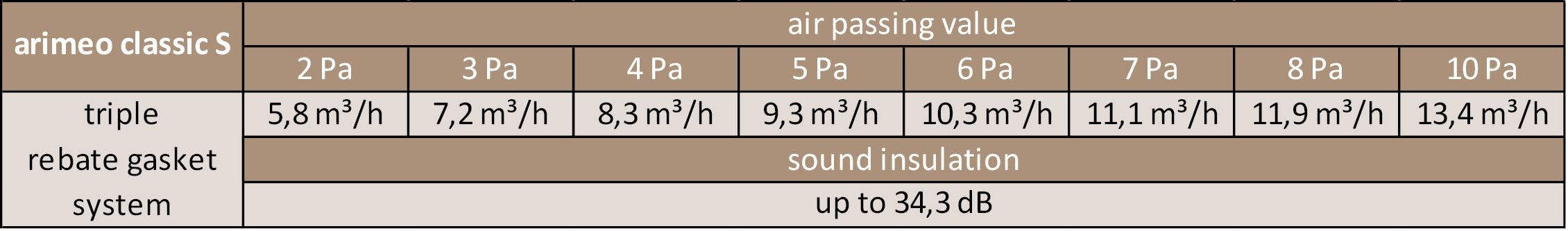 arimeo classic S performance data triple