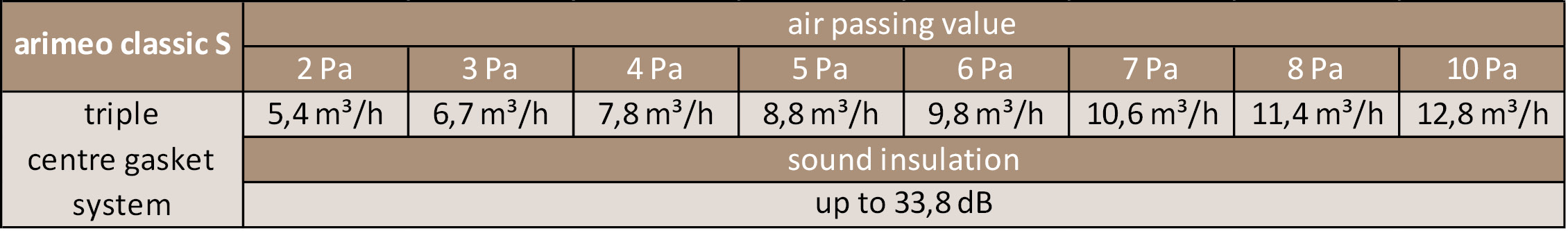 arimeo classic S performance data triple centre gasket system