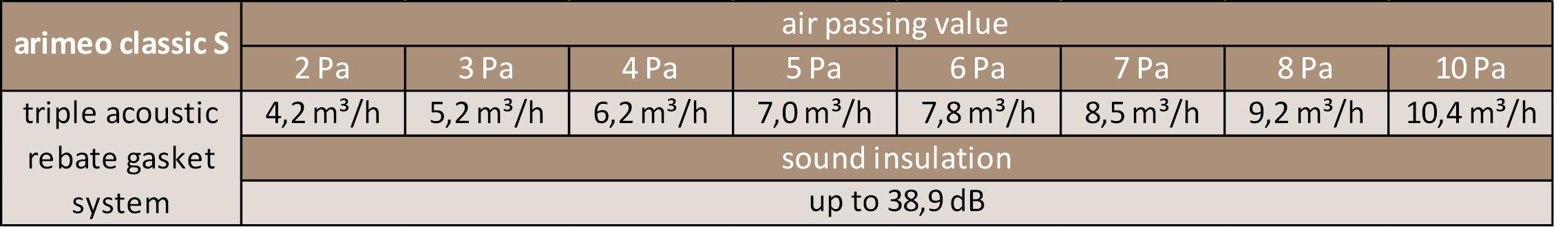 arimeo classic S performance data triple acoustic