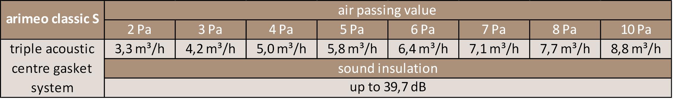 arimeo classic S performance data triple acoustic centre gasket system